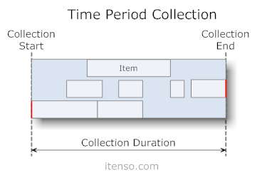 TimePeriodCollections