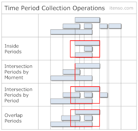 TimePeriodCollectionOperations