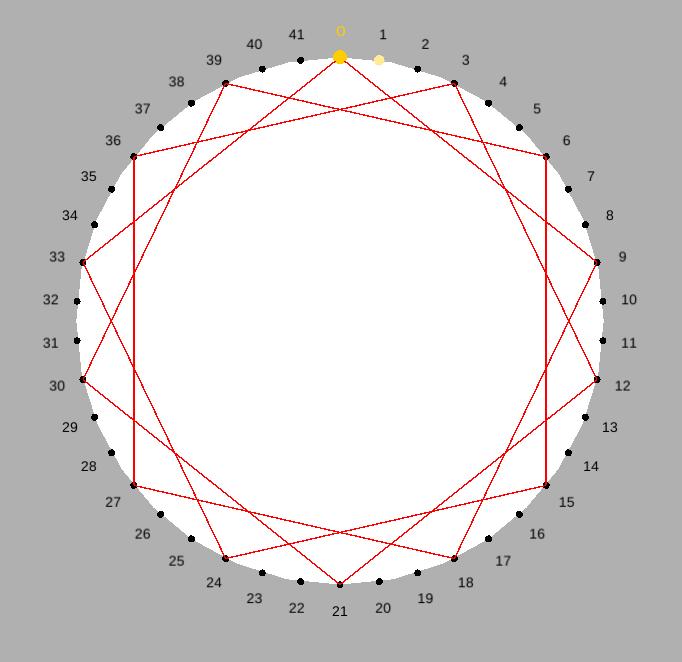 Euclid circumference