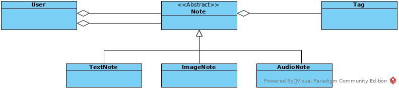 Domain conceptual schema