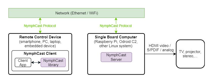 NymphCast diagram