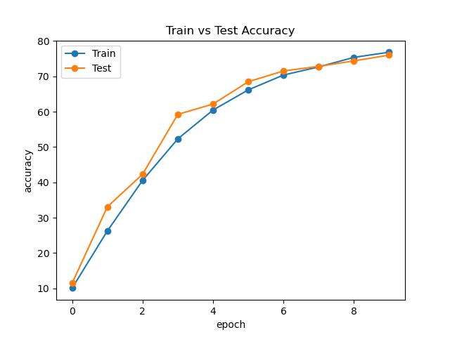 AlexNet Accuracy Curve