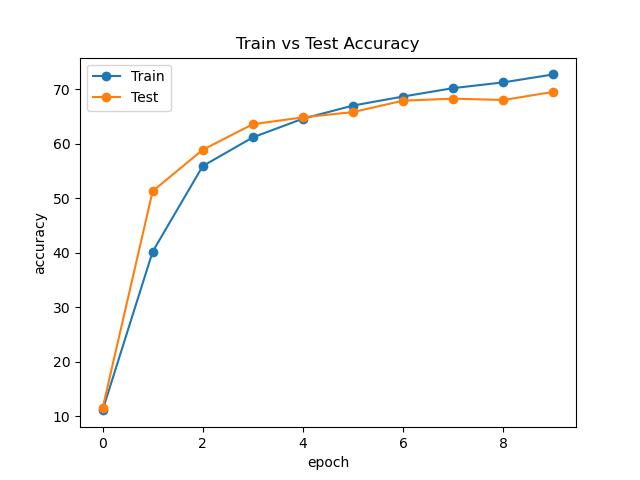 MLP-Mixer Accuracy Curve