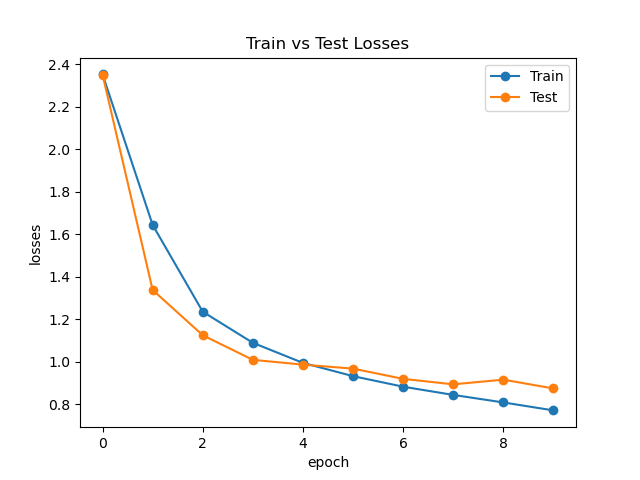 MLP-Mixer Loss Curve
