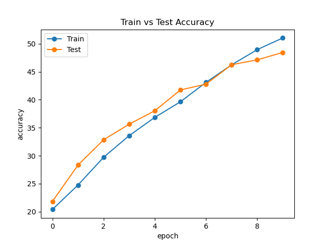 ResMLP Accuracy Curve