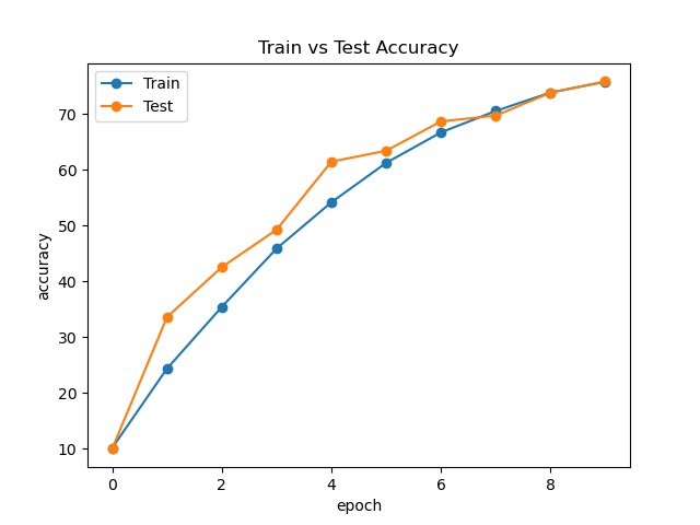 ResNet Accuracy Curve