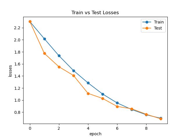 ResNet Loss Curve