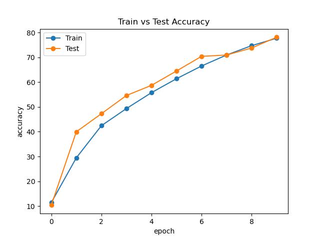 SENet Accuracy Curve