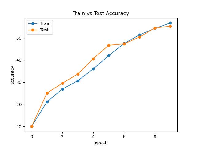 ViT Accuracy Curve