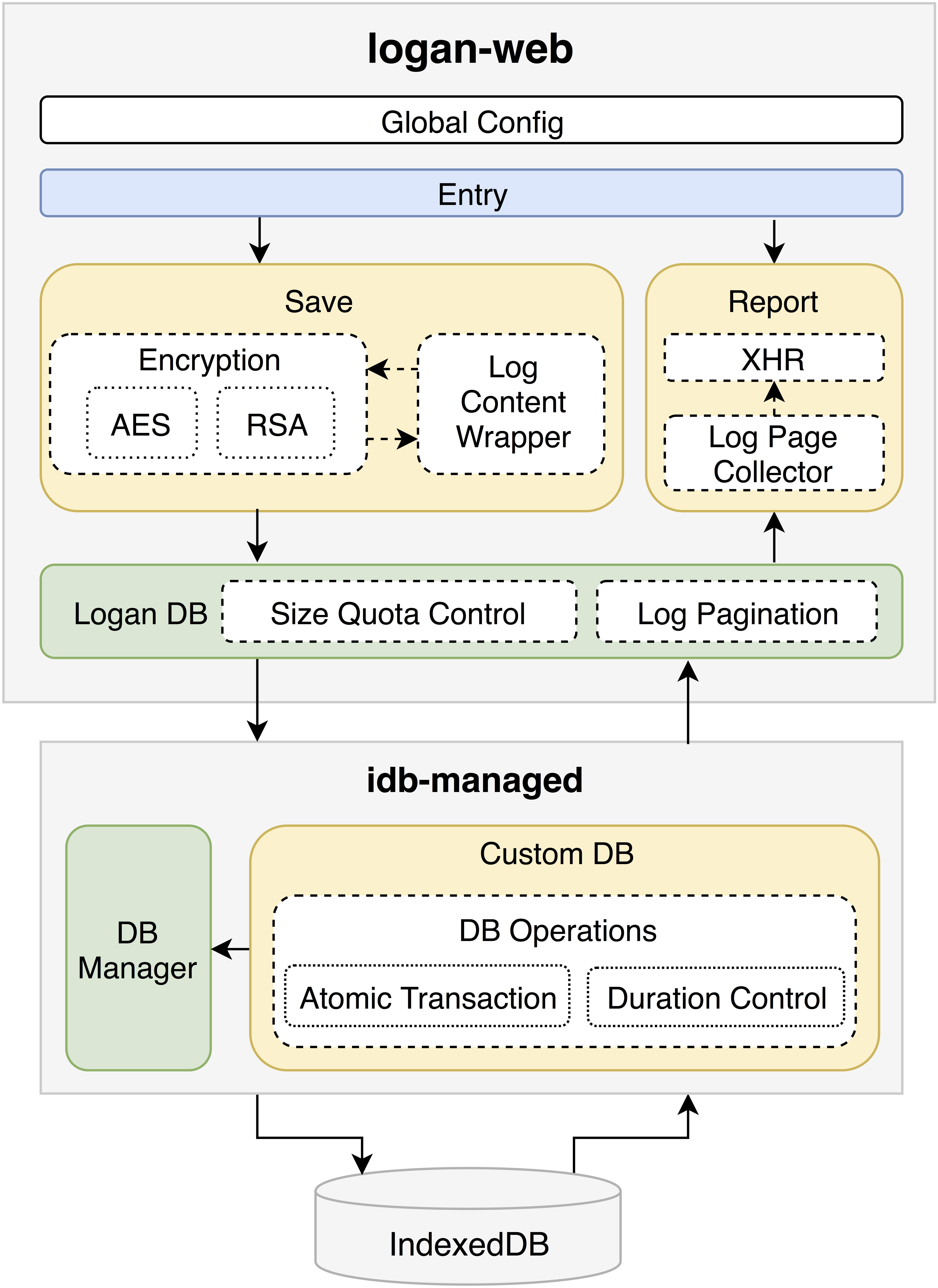 Logan Web Structure