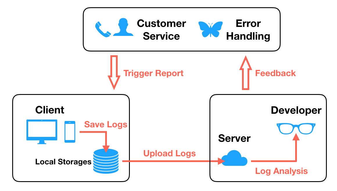Logan Web Workflow