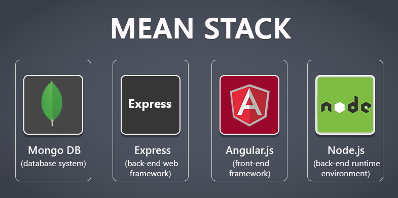 Phonegap and the MEAN stack