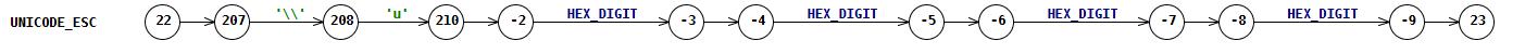 N UnicodeHex