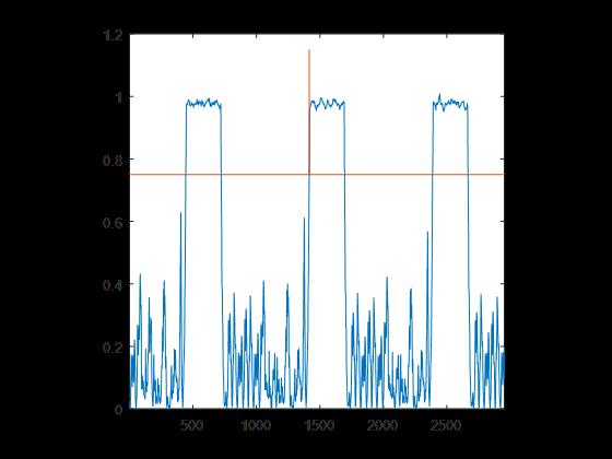 GitHub - MeowLucian/SDR_Matlab_OFDM_802 11a: Using Software