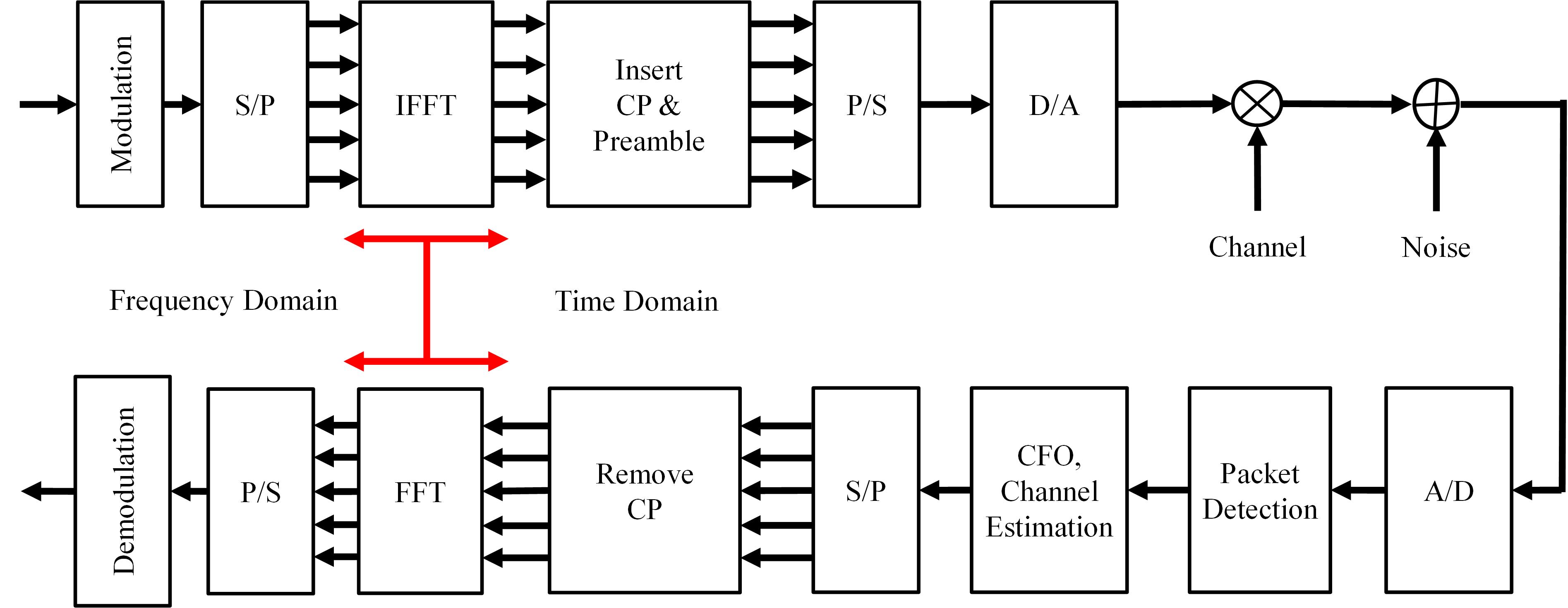 block diagram of 16 qam  | 532 x 294