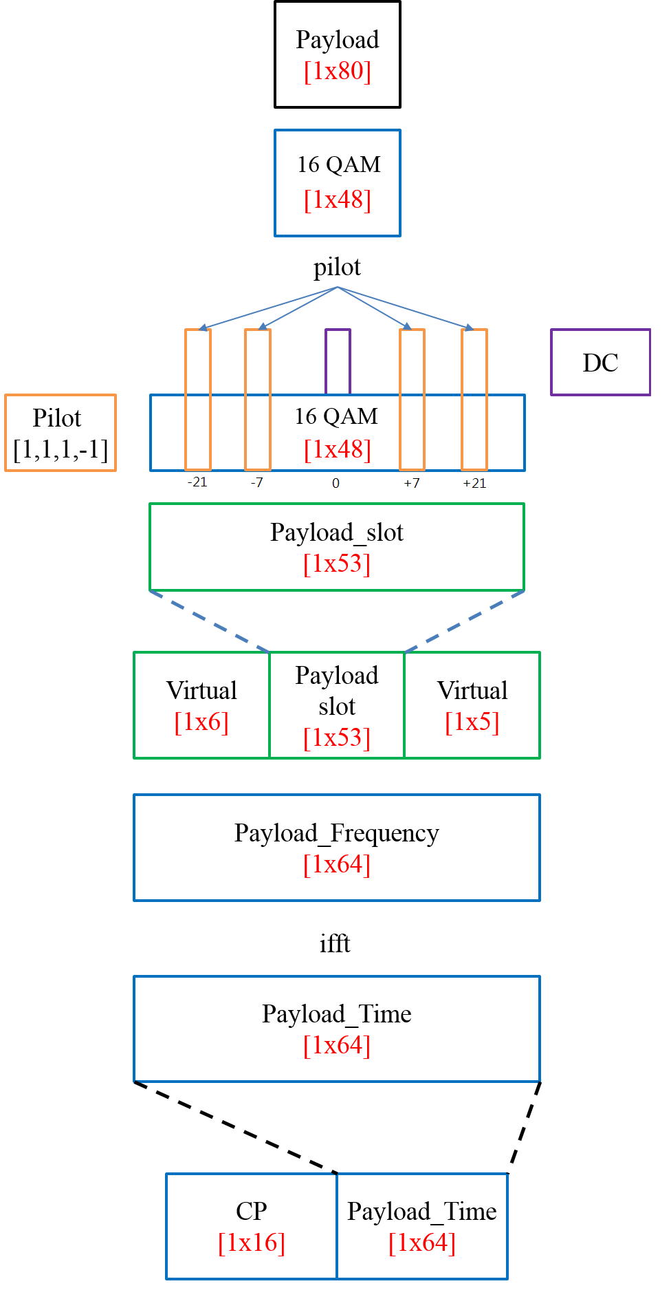 16 Qam Ofdm Matlab Code