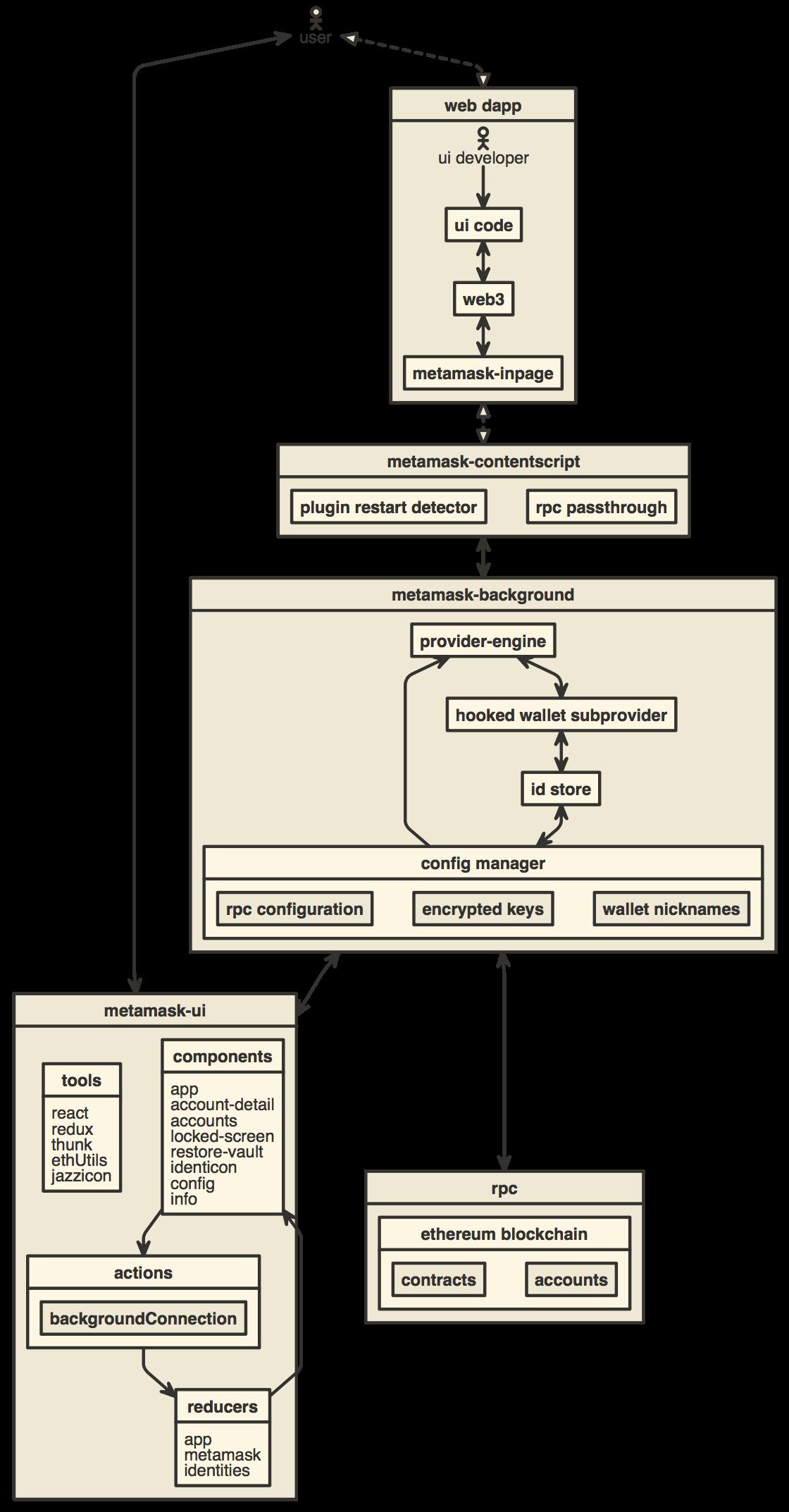 MetaMask 浏览器扩展