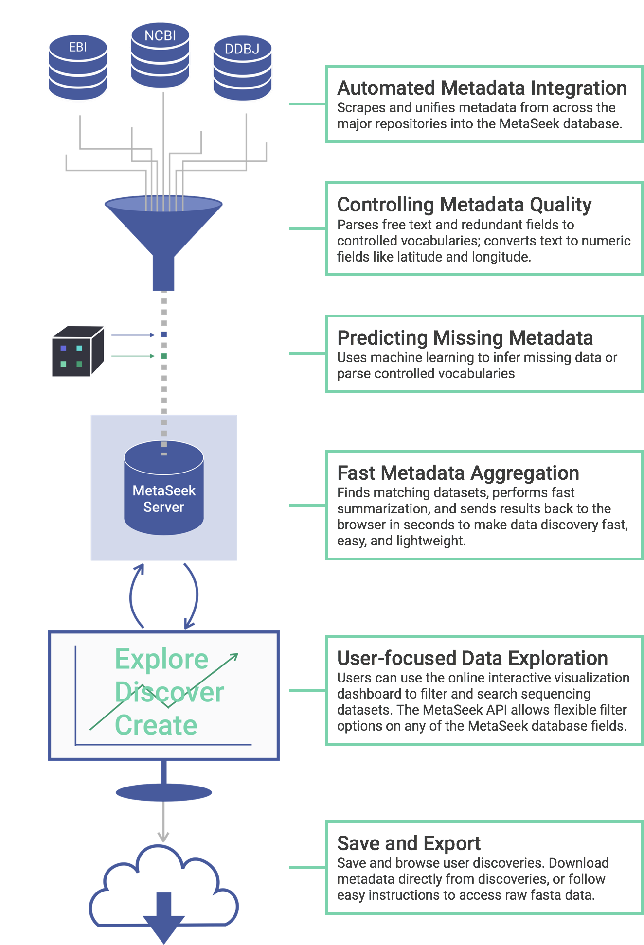 How MetaSeek Works