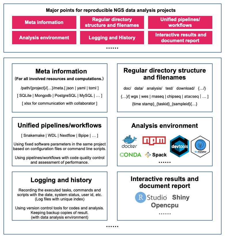Best practice of reproducible NGS data analysis projects