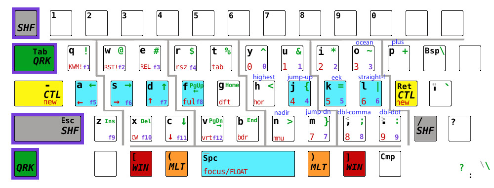 Groovy Github Micahelliott Qwerkey Modal Keyboard Layout For X11 Wiring Cloud Hisonuggs Outletorg