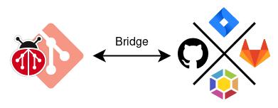 Bridge workflow