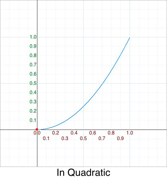In Quadratic graph