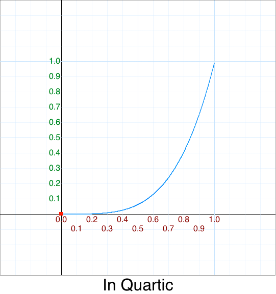 In Quirtic   graph