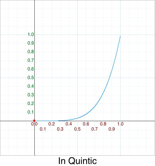 In Quintic   graph