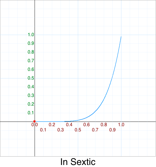 In Sextic    graph