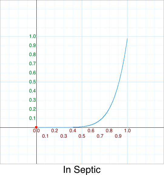 In Septic    graph