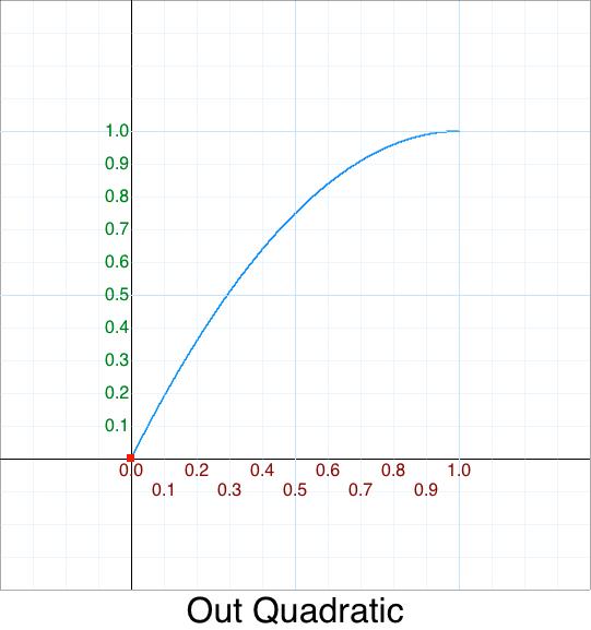 FlipY FlipX InQuadratic graph