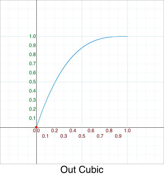 Out Cubic graph