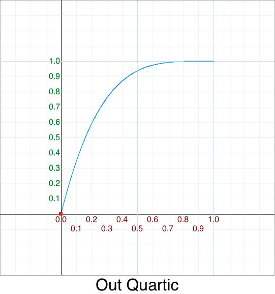 Out Quartic graph