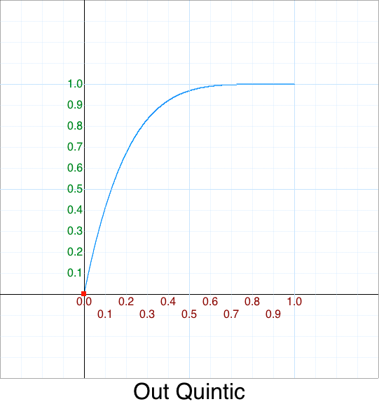 Out Quintic graph