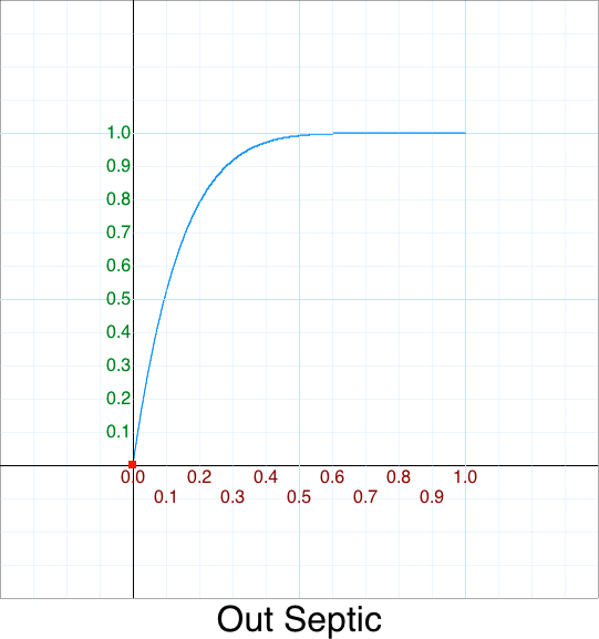 Out Septic graph