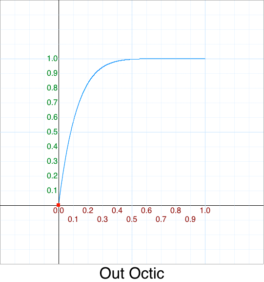 Out Octic graph