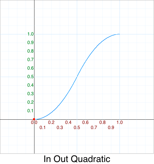 In Out Quadratic Optimized