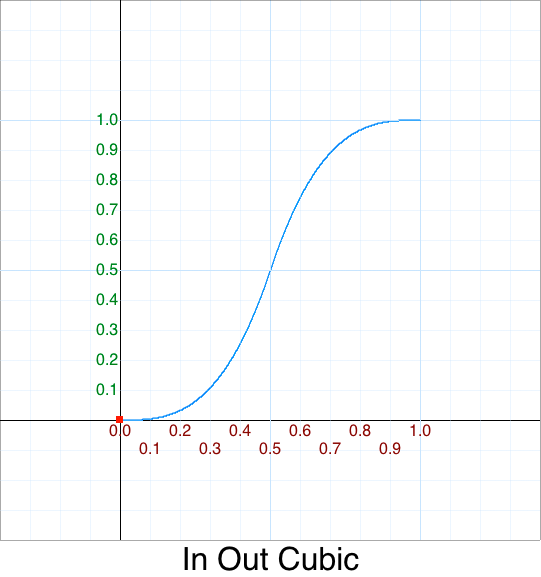 In Out Cubic graph