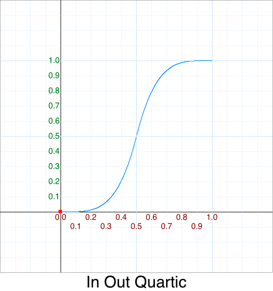 In Out Quartic graph