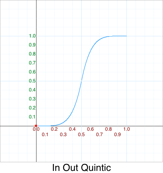 In Out Quintic graph