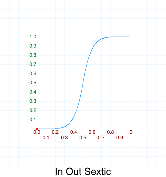 In Out Sextic graph