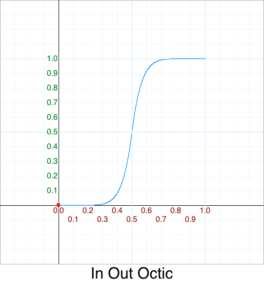 In Out Octic graph