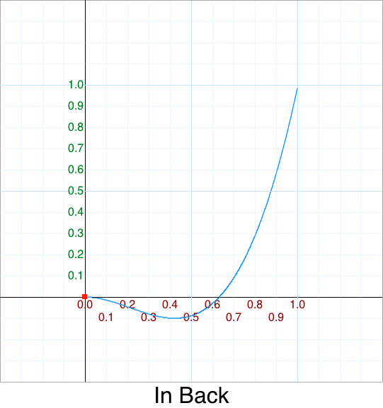 In Back graph
