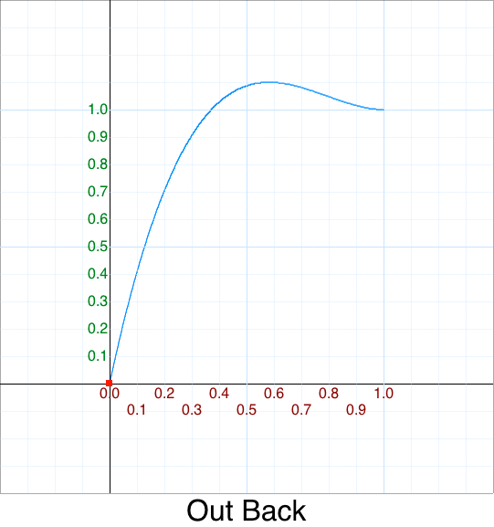 Out Back graph
