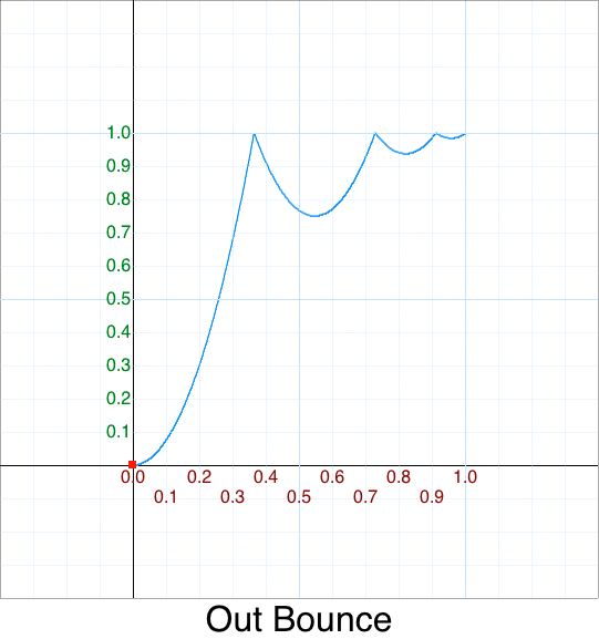 Out Bounce graph