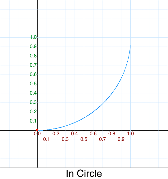 In Circle graph