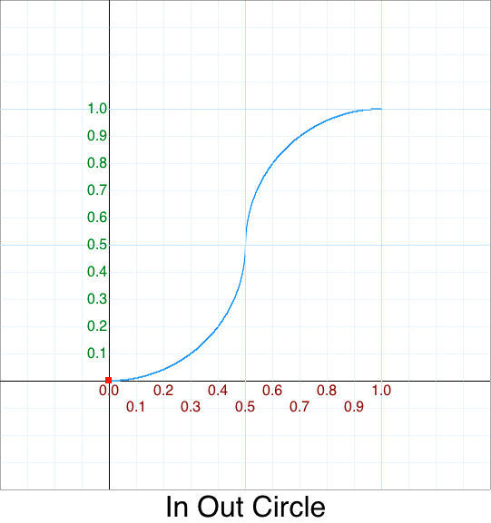 In Out Circle graph