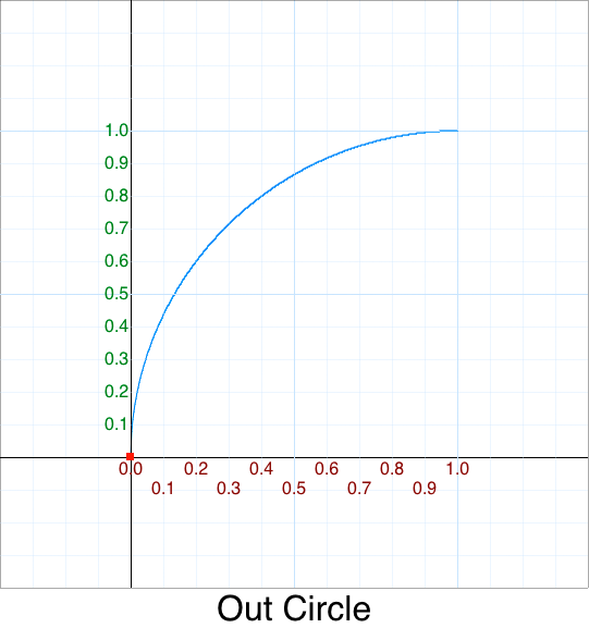 Out Circle graph