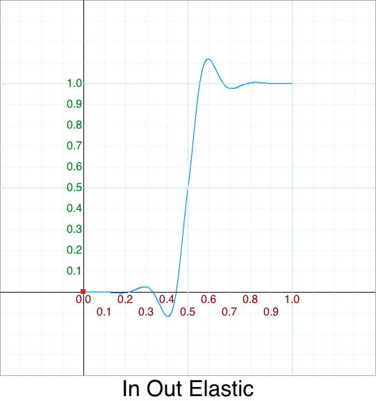 In Out Elastic graph