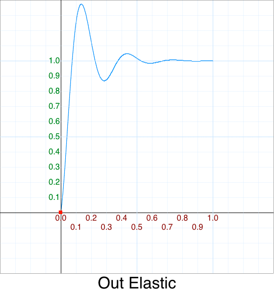 Out Elastic graph